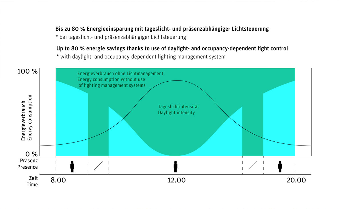 Smart Lighting Technologie (SLT) – Energieeinsparpotenzial